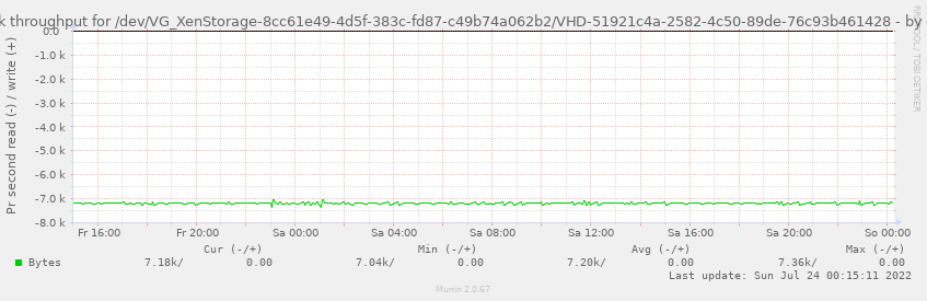 Disk throughput for /dev/VG_XenStorage-8cc61e49-4d5f-383c-fd87-c49b74a062b2/VHD-51921c4a-2582-4c50-89de-76c93b461428