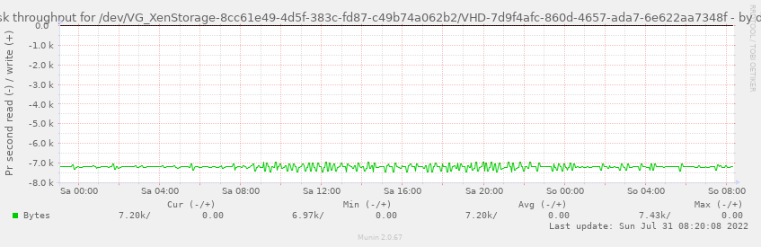 Disk throughput for /dev/VG_XenStorage-8cc61e49-4d5f-383c-fd87-c49b74a062b2/VHD-7d9f4afc-860d-4657-ada7-6e622aa7348f