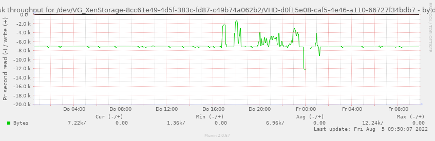 Disk throughput for /dev/VG_XenStorage-8cc61e49-4d5f-383c-fd87-c49b74a062b2/VHD-d0f15e08-caf5-4e46-a110-66727f34bdb7
