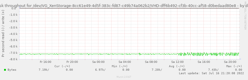 Disk throughput for /dev/VG_XenStorage-8cc61e49-4d5f-383c-fd87-c49b74a062b2/VHD-dff6b492-cf3b-40cc-af58-d0bedaad80e8
