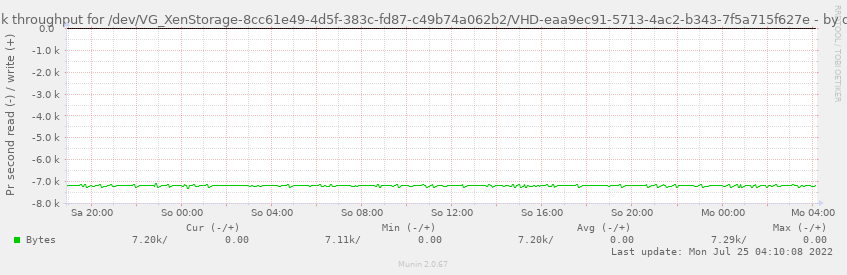 Disk throughput for /dev/VG_XenStorage-8cc61e49-4d5f-383c-fd87-c49b74a062b2/VHD-eaa9ec91-5713-4ac2-b343-7f5a715f627e