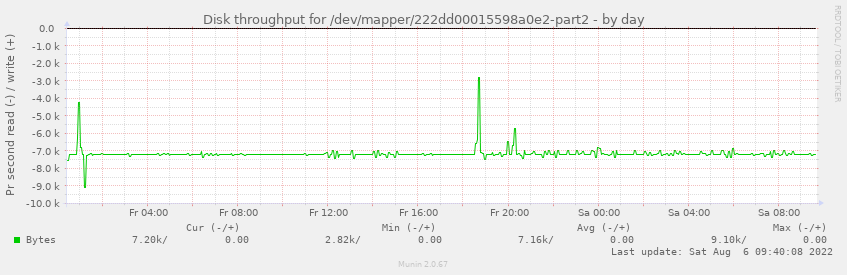 Disk throughput for /dev/mapper/222dd00015598a0e2-part2