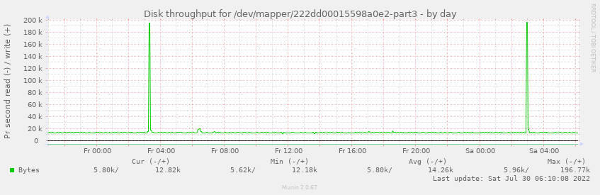 Disk throughput for /dev/mapper/222dd00015598a0e2-part3