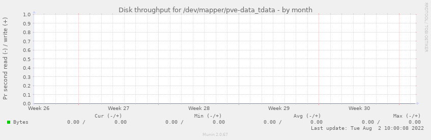 Disk throughput for /dev/mapper/pve-data_tdata