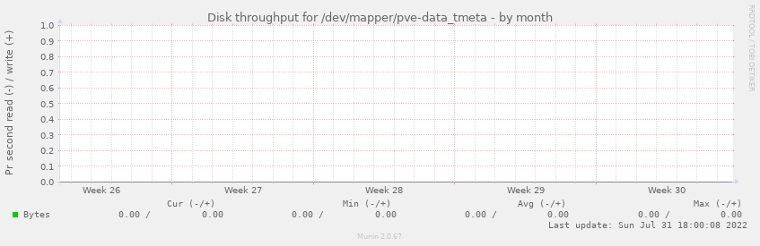 Disk throughput for /dev/mapper/pve-data_tmeta