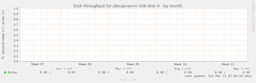 Disk throughput for /dev/pve/vm-108-disk-0
