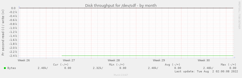 Disk throughput for /dev/sdf