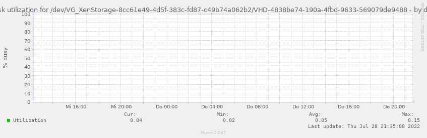 Disk utilization for /dev/VG_XenStorage-8cc61e49-4d5f-383c-fd87-c49b74a062b2/VHD-4838be74-190a-4fbd-9633-569079de9488