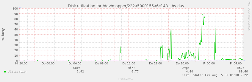 Disk utilization for /dev/mapper/222a5000155a6c148