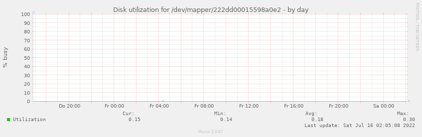 Disk utilization for /dev/mapper/222dd00015598a0e2
