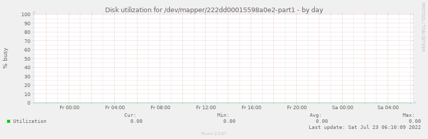 Disk utilization for /dev/mapper/222dd00015598a0e2-part1