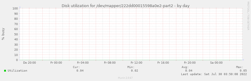 Disk utilization for /dev/mapper/222dd00015598a0e2-part2