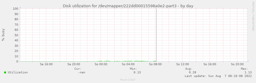 Disk utilization for /dev/mapper/222dd00015598a0e2-part3