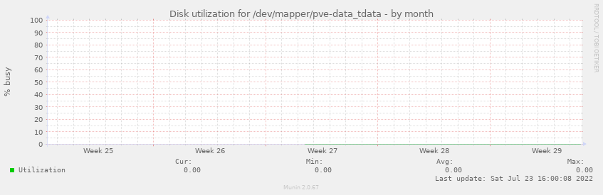 Disk utilization for /dev/mapper/pve-data_tdata