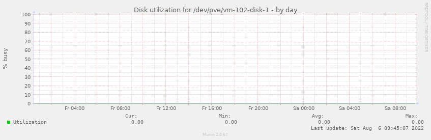 Disk utilization for /dev/pve/vm-102-disk-1