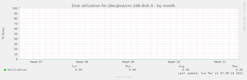 Disk utilization for /dev/pve/vm-108-disk-0
