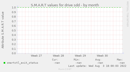 S.M.A.R.T values for drive sdd