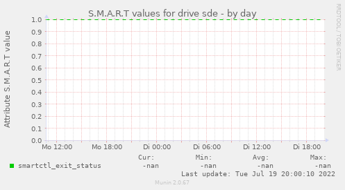 S.M.A.R.T values for drive sde