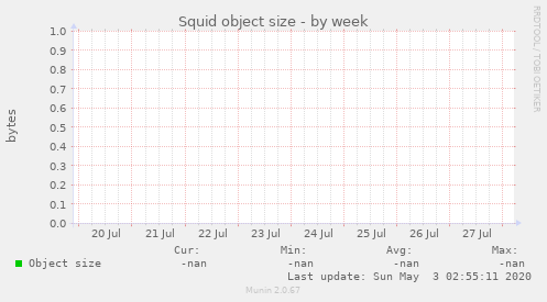 Squid object size