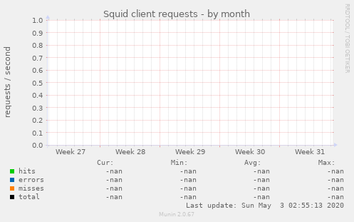 Squid client requests