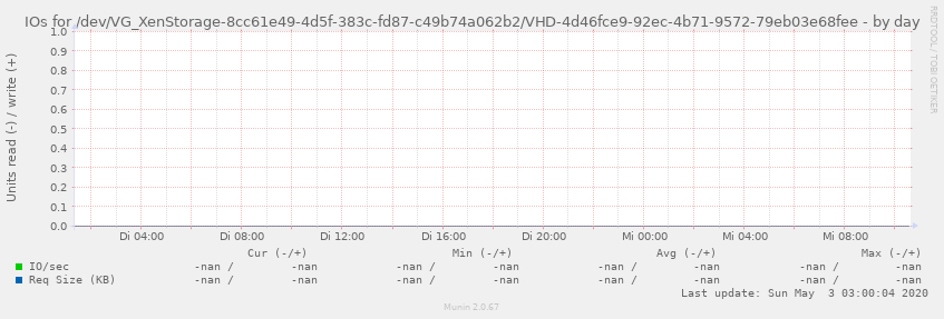 IOs for /dev/VG_XenStorage-8cc61e49-4d5f-383c-fd87-c49b74a062b2/VHD-4d46fce9-92ec-4b71-9572-79eb03e68fee