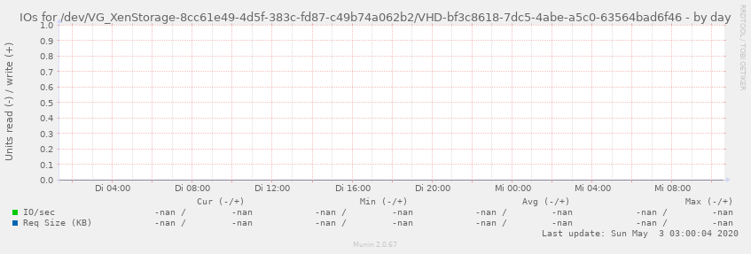 IOs for /dev/VG_XenStorage-8cc61e49-4d5f-383c-fd87-c49b74a062b2/VHD-bf3c8618-7dc5-4abe-a5c0-63564bad6f46
