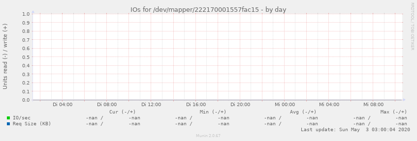 IOs for /dev/mapper/222170001557fac15