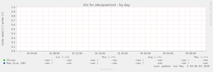 IOs for /dev/pve/root