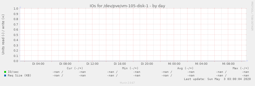 IOs for /dev/pve/vm-105-disk-1