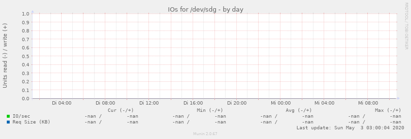 IOs for /dev/sdg