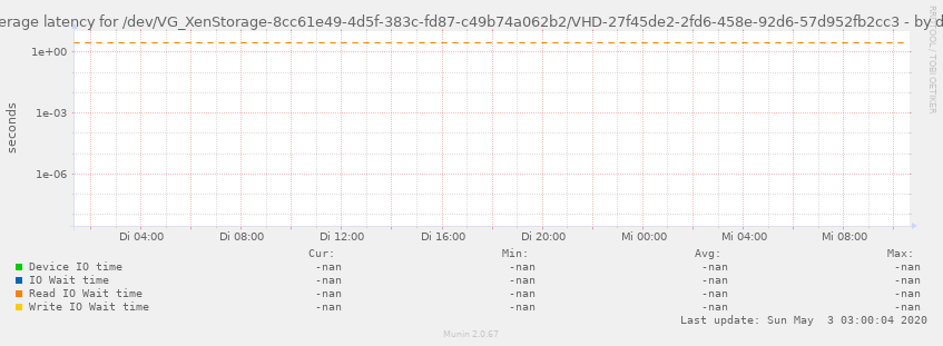 Average latency for /dev/VG_XenStorage-8cc61e49-4d5f-383c-fd87-c49b74a062b2/VHD-27f45de2-2fd6-458e-92d6-57d952fb2cc3