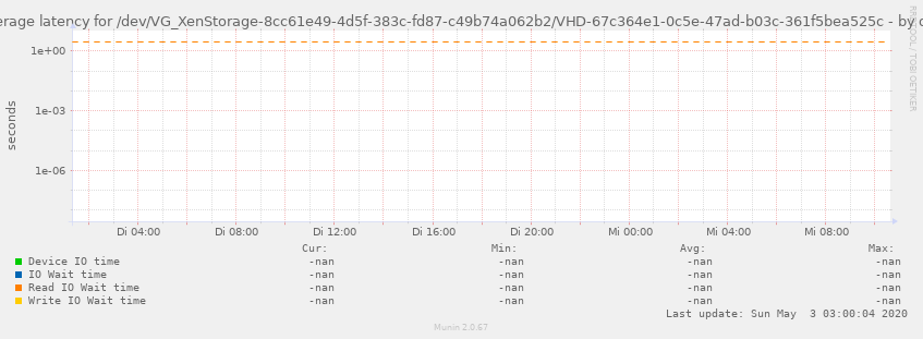 Average latency for /dev/VG_XenStorage-8cc61e49-4d5f-383c-fd87-c49b74a062b2/VHD-67c364e1-0c5e-47ad-b03c-361f5bea525c