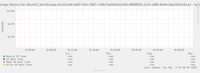 Average latency for /dev/VG_XenStorage-8cc61e49-4d5f-383c-fd87-c49b74a062b2/VHD-6f89f02b-2c03-4dfb-84e9-4da2b04181a3