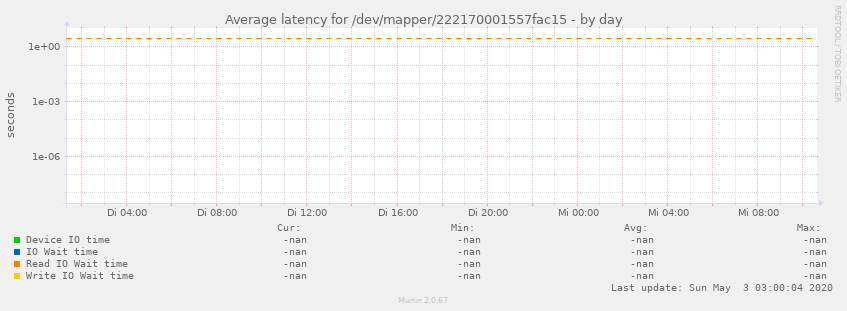 Average latency for /dev/mapper/222170001557fac15