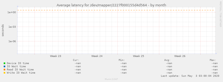 Average latency for /dev/mapper/2227f000155d4d564