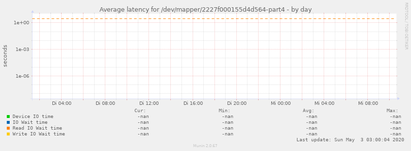 Average latency for /dev/mapper/2227f000155d4d564-part4