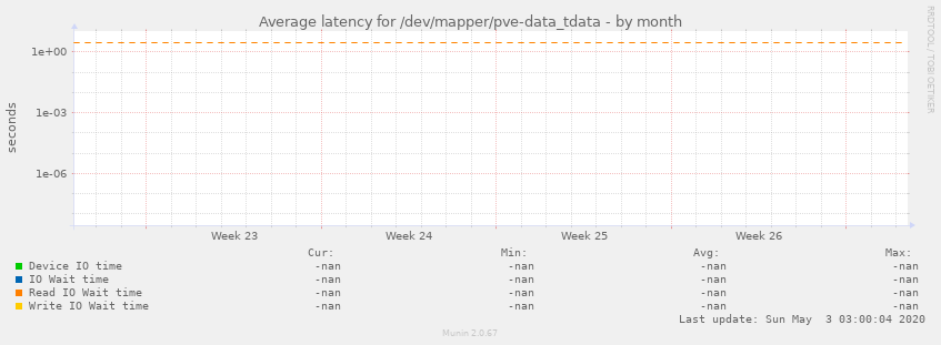 Average latency for /dev/mapper/pve-data_tdata