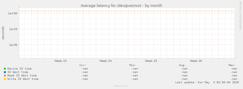 Average latency for /dev/pve/root