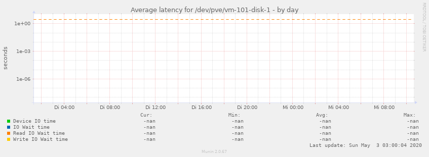 Average latency for /dev/pve/vm-101-disk-1