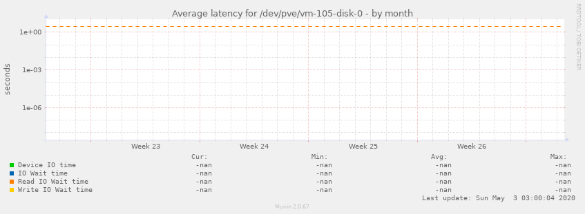 Average latency for /dev/pve/vm-105-disk-0