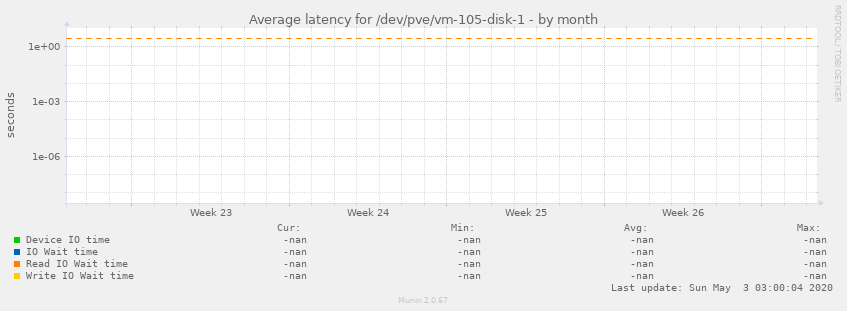 Average latency for /dev/pve/vm-105-disk-1