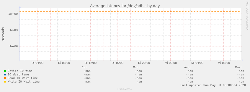 Average latency for /dev/sdh