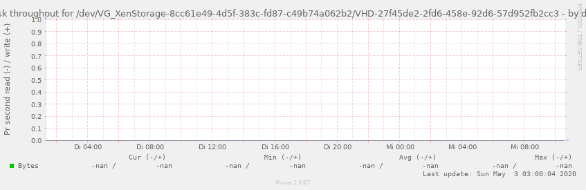 Disk throughput for /dev/VG_XenStorage-8cc61e49-4d5f-383c-fd87-c49b74a062b2/VHD-27f45de2-2fd6-458e-92d6-57d952fb2cc3