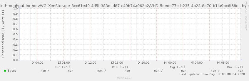 Disk throughput for /dev/VG_XenStorage-8cc61e49-4d5f-383c-fd87-c49b74a062b2/VHD-5eede77e-b235-4b23-8e70-b1fa9bc6f68c