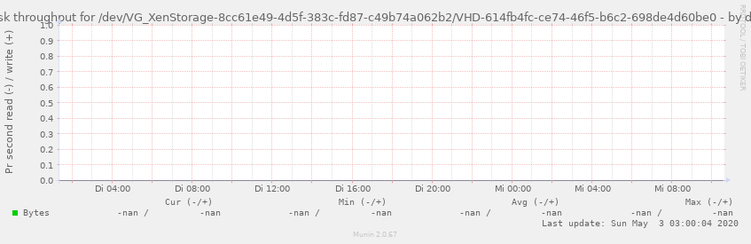 Disk throughput for /dev/VG_XenStorage-8cc61e49-4d5f-383c-fd87-c49b74a062b2/VHD-614fb4fc-ce74-46f5-b6c2-698de4d60be0