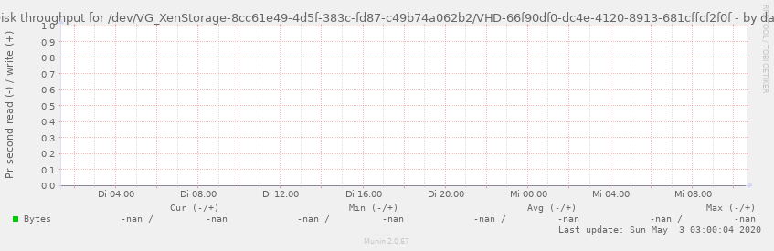 Disk throughput for /dev/VG_XenStorage-8cc61e49-4d5f-383c-fd87-c49b74a062b2/VHD-66f90df0-dc4e-4120-8913-681cffcf2f0f
