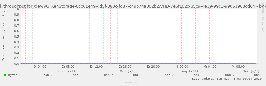 Disk throughput for /dev/VG_XenStorage-8cc61e49-4d5f-383c-fd87-c49b74a062b2/VHD-7e6f162c-35c9-4e39-99c1-99063968dd64