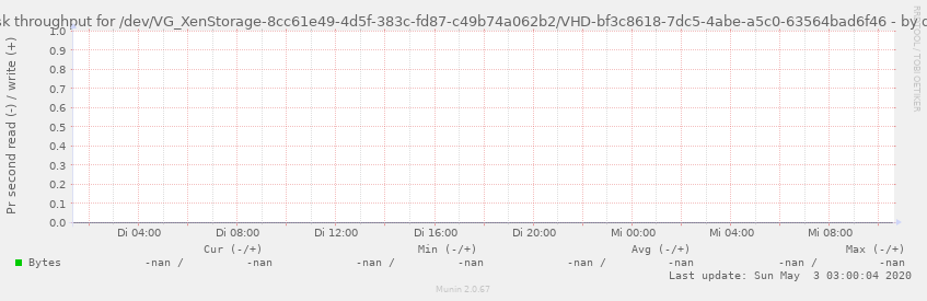 Disk throughput for /dev/VG_XenStorage-8cc61e49-4d5f-383c-fd87-c49b74a062b2/VHD-bf3c8618-7dc5-4abe-a5c0-63564bad6f46