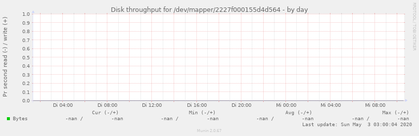 Disk throughput for /dev/mapper/2227f000155d4d564