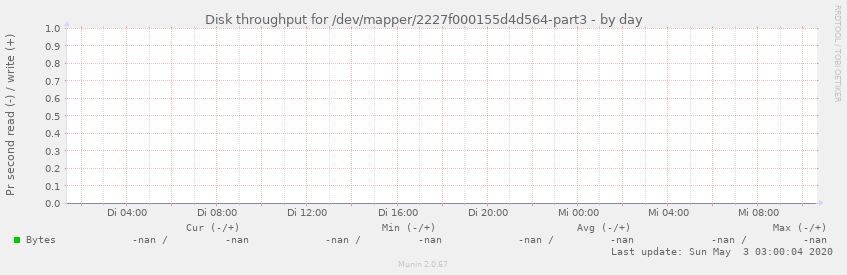 Disk throughput for /dev/mapper/2227f000155d4d564-part3